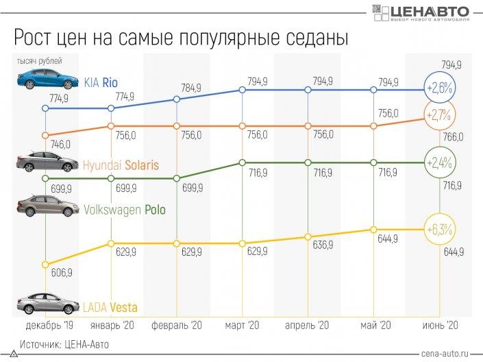 Как выросли цены на популярные седаны российского рынка?