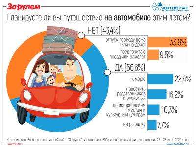 Готовы ли россияне к автопутешествиям этим летом?