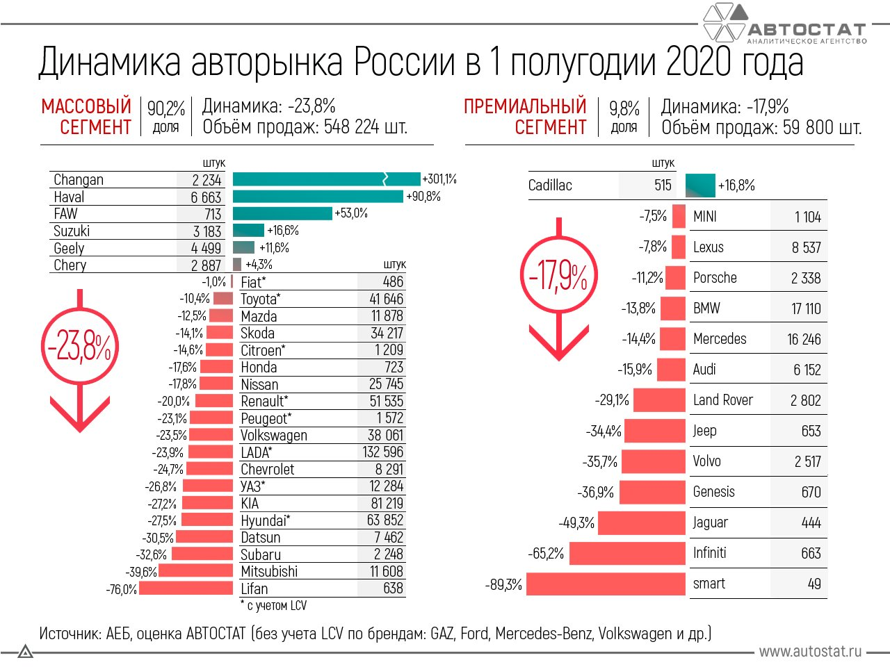 Динамика российского авторынка в 1 полугодии 2020 года
