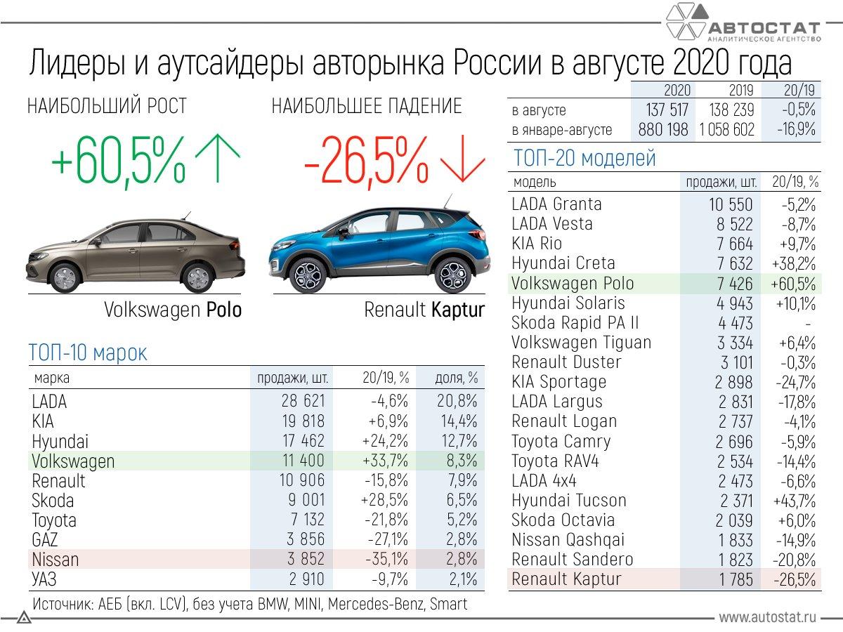 Лидеры авторынка России в августе 2020 года