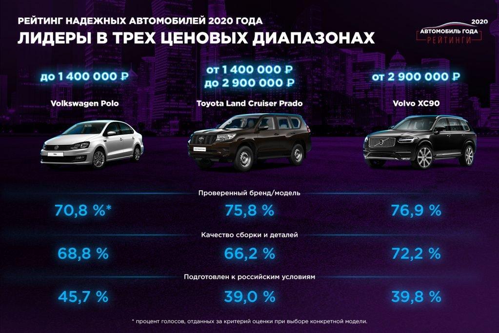 Лидеры рейтинга в сегменте Надежные автомобили_в ценовых категориях2.jpg