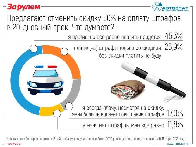 Реакция автовладельцев, на отмену 50%-ной скидки на оплату штрафов