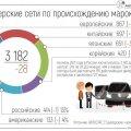 Эксперты посчитали количество дилеров в России по маркам